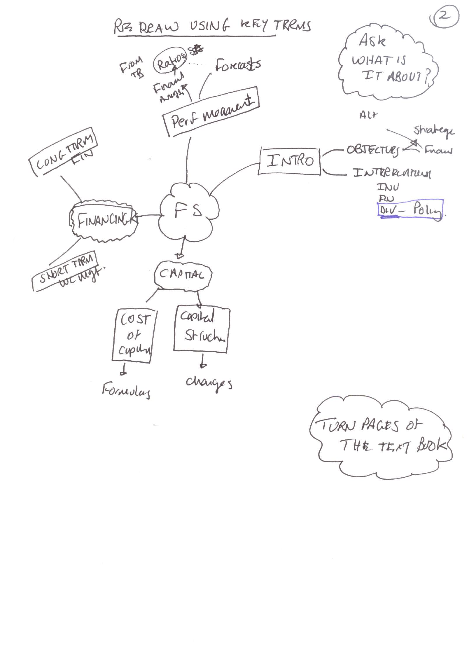 Mind mapping pedleysmiths blog look at the completed map and redraw this time though just flick through the chapters looking for the main headings in the book ccuart Images