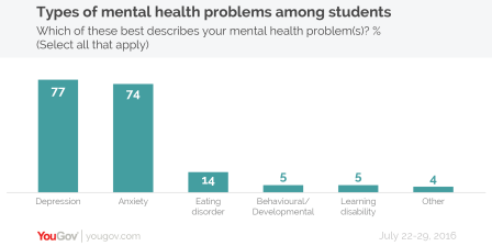 Mental health types-01