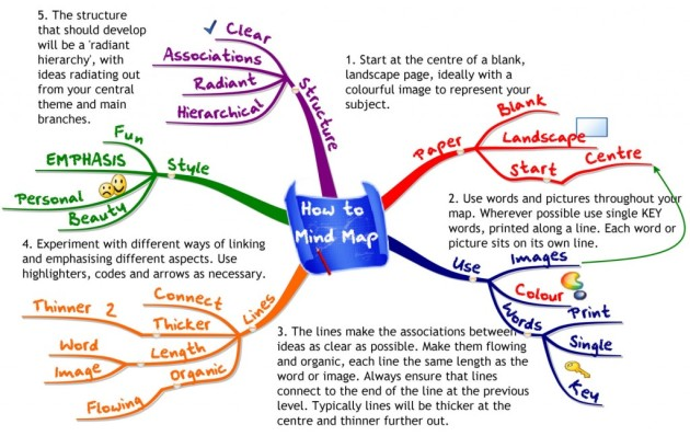 MM-How-to-MindMap-imindmap-1024x647